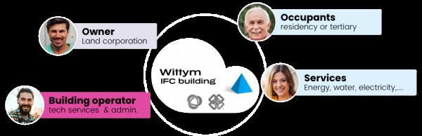 wittym-bim-centralization-of-operation