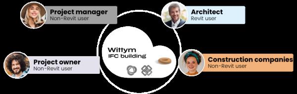 wittym-bim-collaboration-in-construction