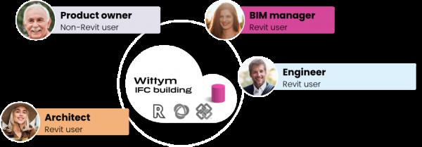 wittym-bim-connection-clients